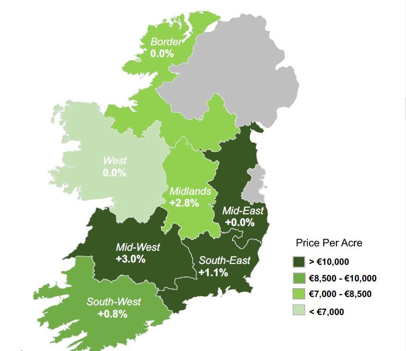 land price
