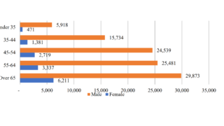 TAMS grants and KT top-ups proposed to bridge gender gap in Irish ag