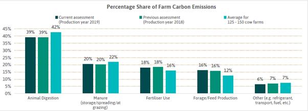 carbon footprint table